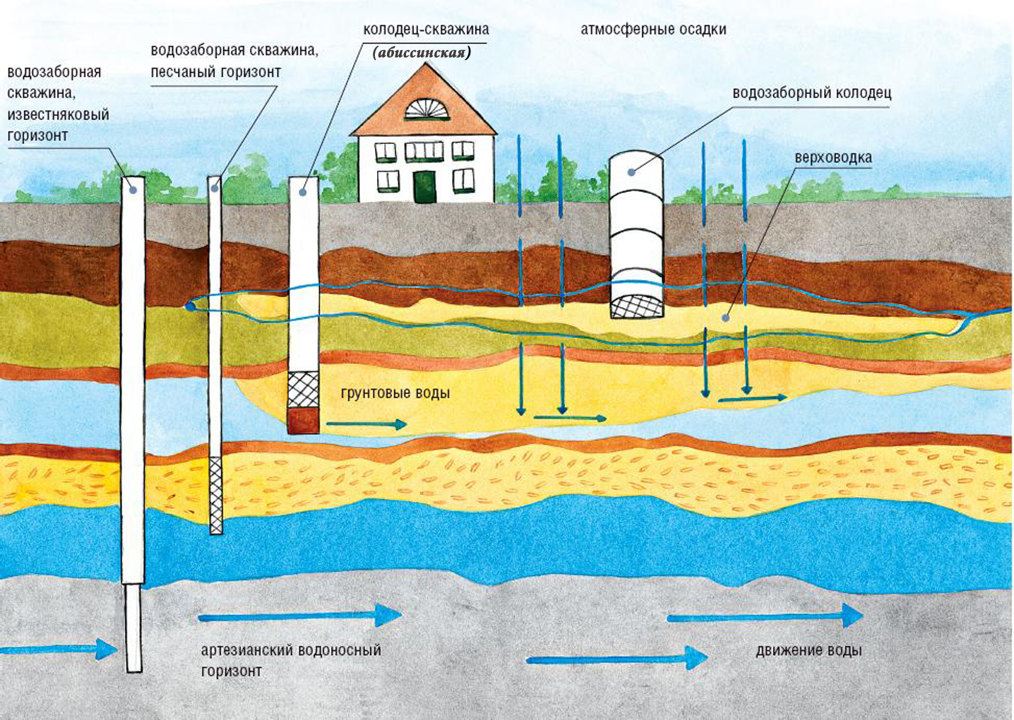 Зачем нужна скважина водоснабжения