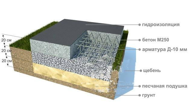 Фундамент - плита слои
