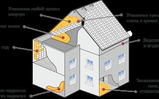 Особенности и необходимость теплоизоляции дома