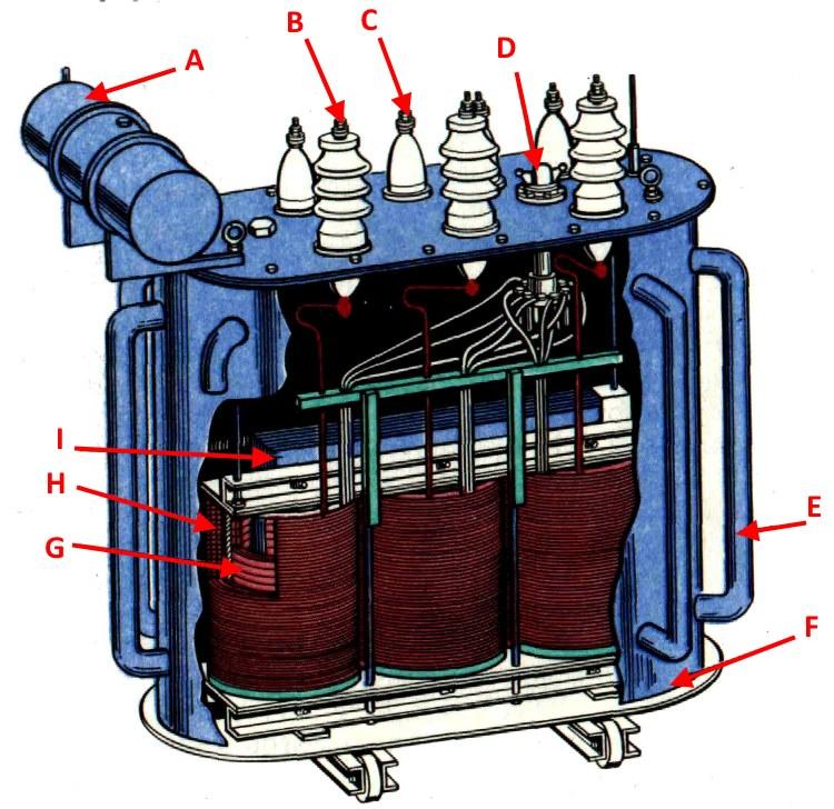 Основные составляющие силового трансформатор